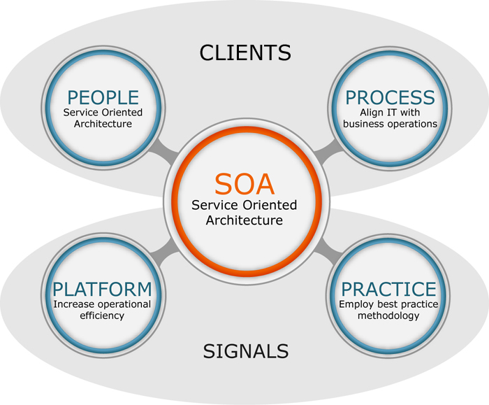 How SOA Can Help You To Harness The Power Of Instability Signals Ltd - Soa architecture diagram